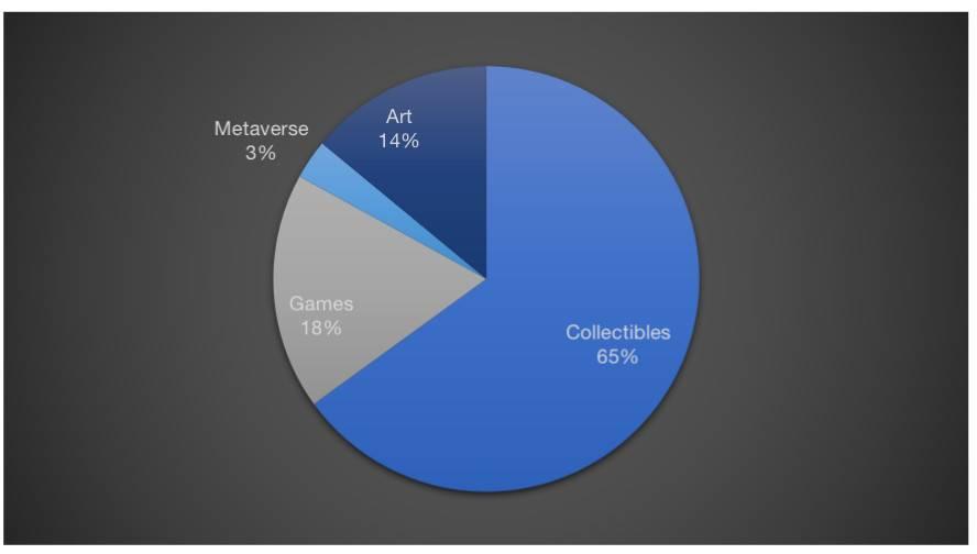 数据纵览 NFT 市场全景:游戏、收藏品、艺术与 Metaverse