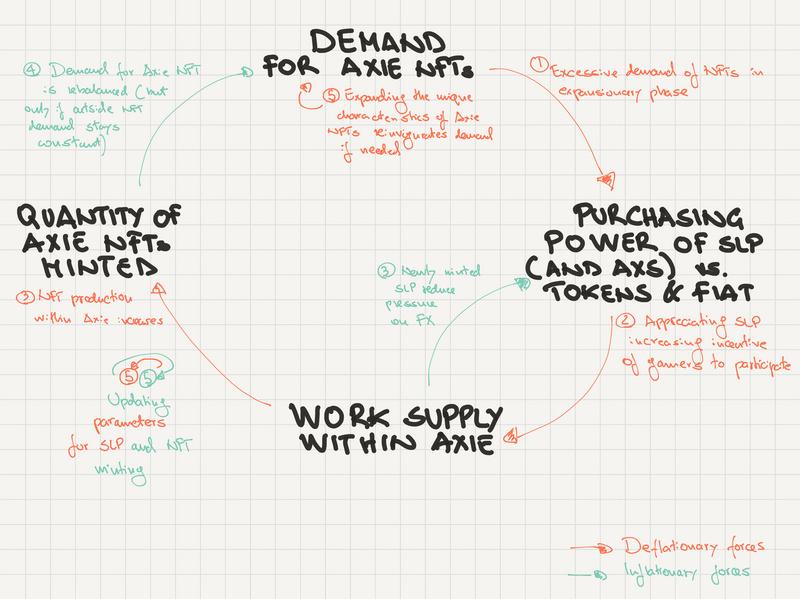 YGG、AXS游戏的宏观经济和政治