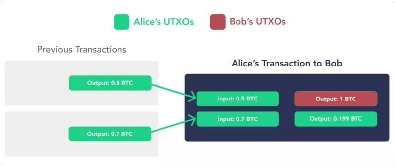 三分钟了解比特币的UTXO模型