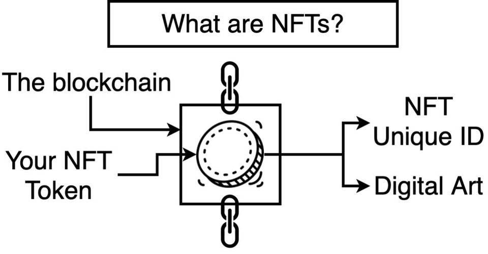 科普   NFT 必知必会