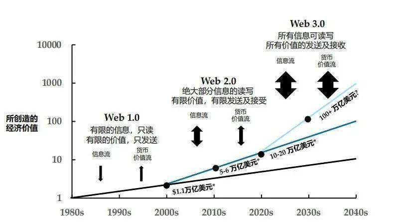 Folius Ventures:身处从 1 到 N 前夜,展望 Web3 未来