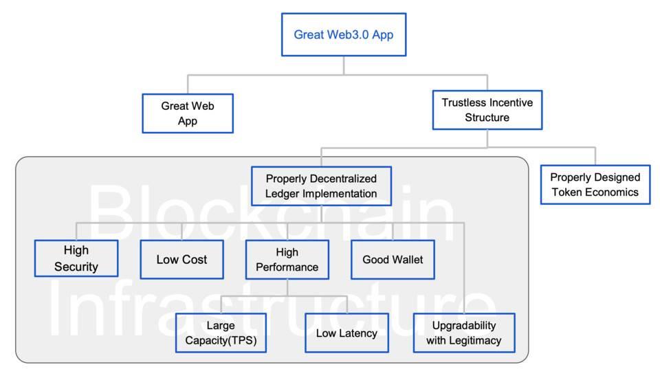 章鱼网络刘毅:加密经济时代,如何构建优秀的 Web 3.0 应用?
