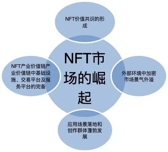 NFT的发展之路:未来将在崛起中分化