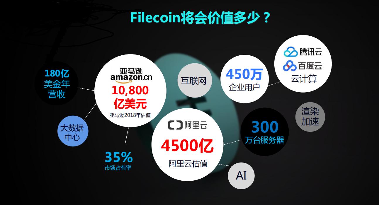 你知道未来两年fil币将会达到怎样的层次吗?FIL达到1000U要多久?