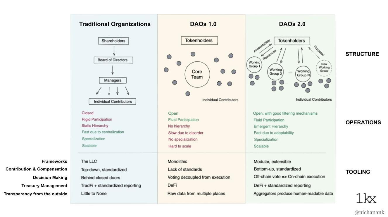 一文读懂DAO生态工具发展现状