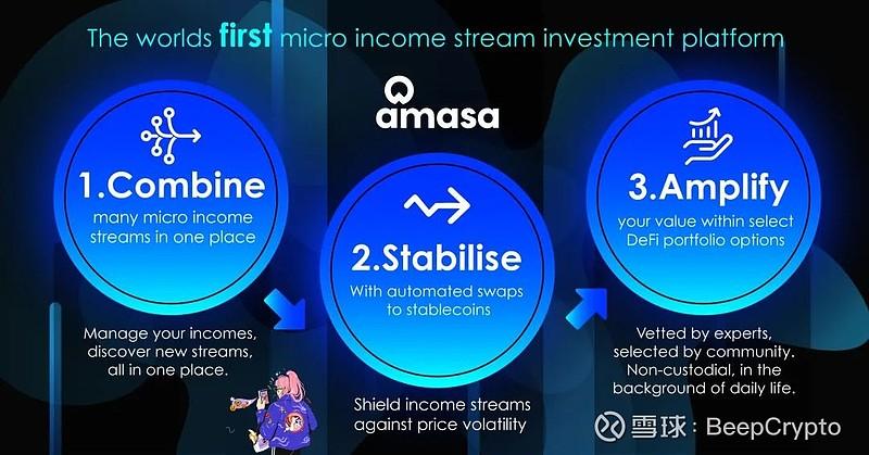 Amasa AMA 实录:助力Web3.0,Amasa打造「微收入」经济圈