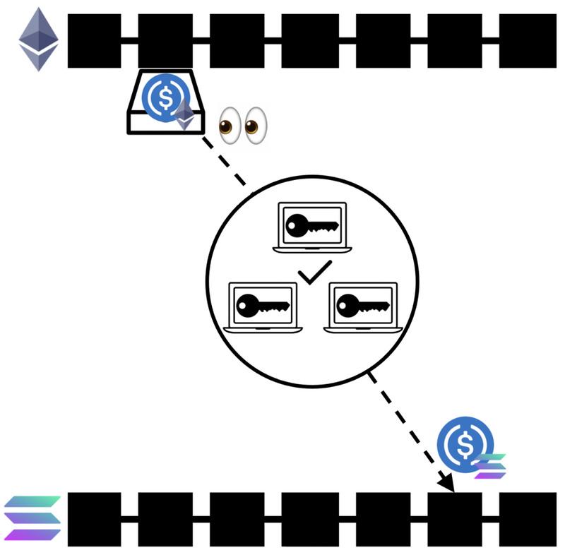 一文了解跨链桥设计类型、跨链桥生态及未来发展方向