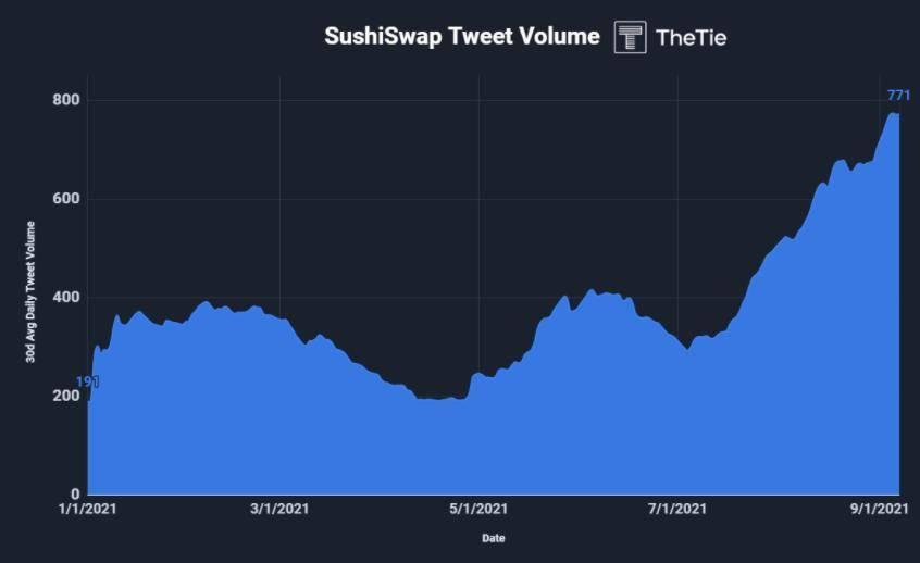 深度 | 由寄生至新生 :全面解析 SushiSwap