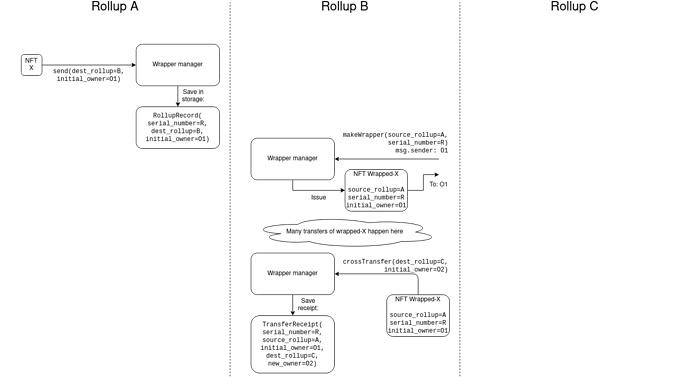 Vitalik: 跨rollup封装及迁移NFT提案