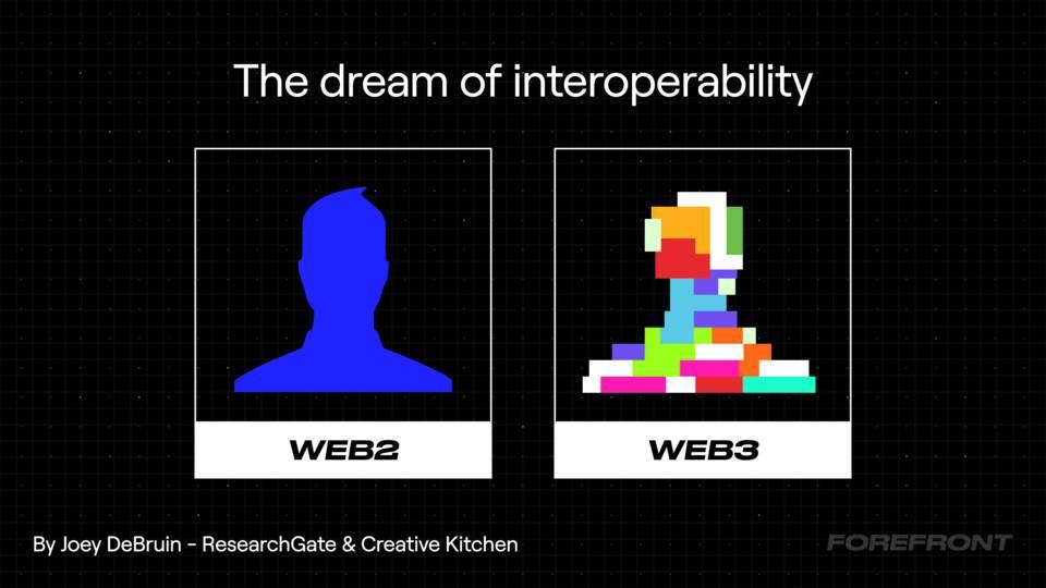 互操作性会抽干 Web 2 护城河?以 Mirror 为例映射互操作性未来发展