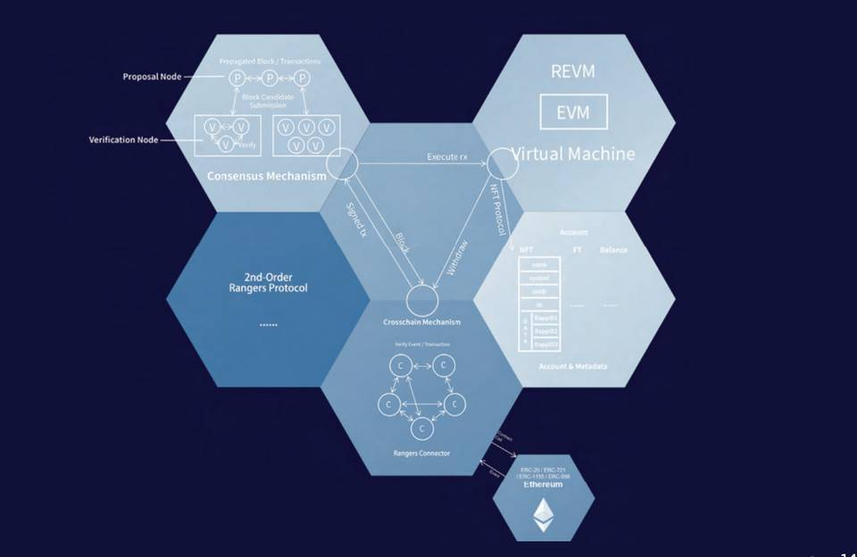 Pantera 合伙人:读懂元宇宙基础设施 Rangers Protocol