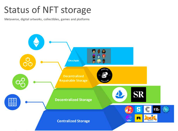 从 NFT 的底层架构出发,全面解析 NFT 存储的现状、机遇和挑战