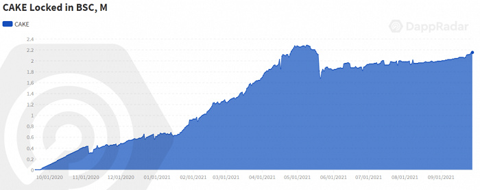 从DeFi转向NFT和游戏:数据分析链上价值流结构性改变