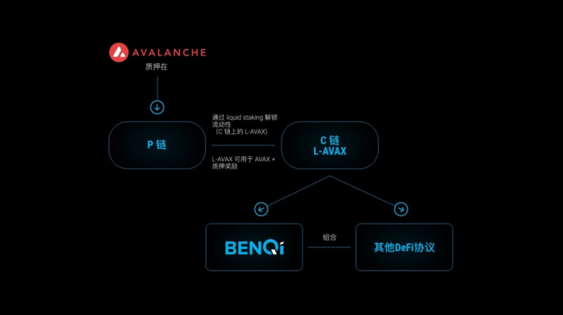 Avalanche生态借贷协议BENQI已上线贷款和借款协议,正在开发Liquid Staking